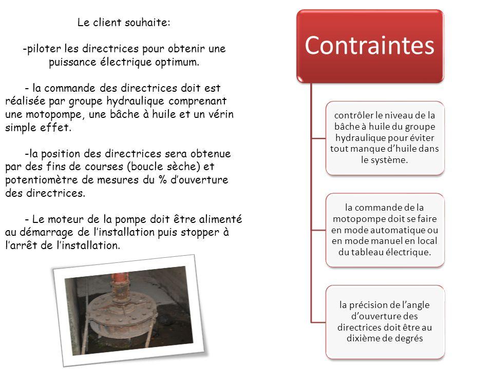 Le client souhaite: -piloter les directrices pour obtenir une puissance électrique optimum.