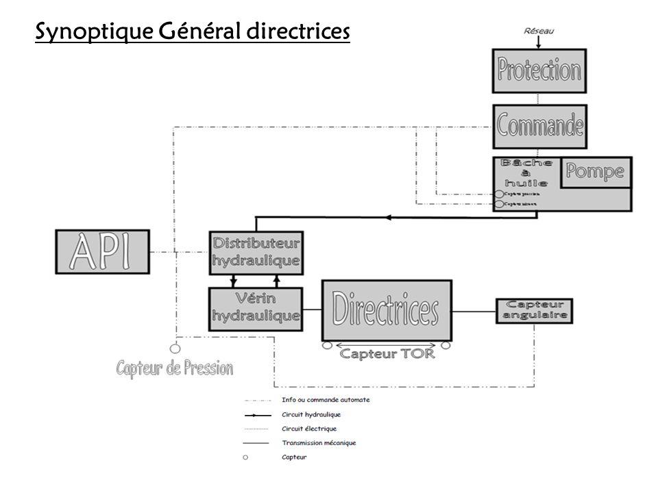 Synoptique Général directrices