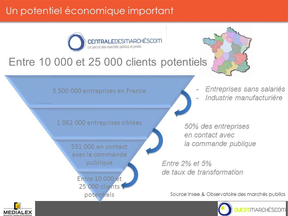 Un potentiel économique important Source Insee & Observatoire des marchés publics Entre 10 000 et 25 000 clients potentiels 3 500 000 entreprises en F