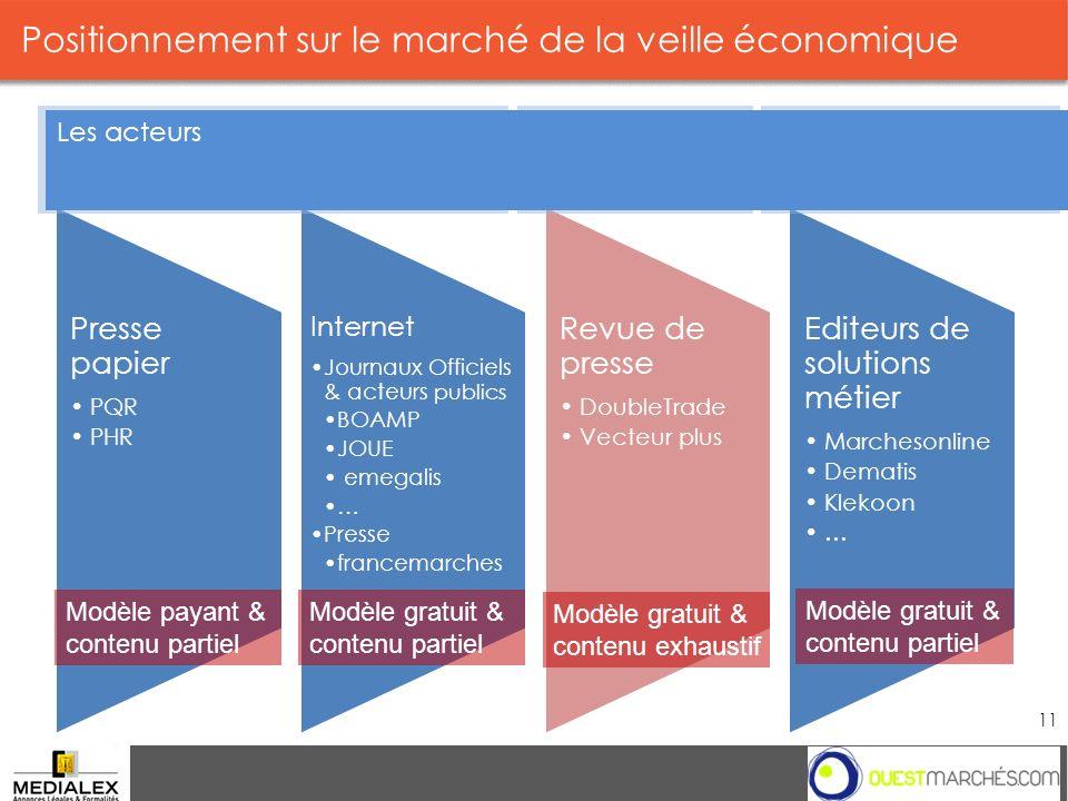 Positionnement sur le marché de la veille économique Groupe 11 2013 Presse papier PQR PHR Internet Journaux Officiels & acteurs publics BOAMP JOUE eme