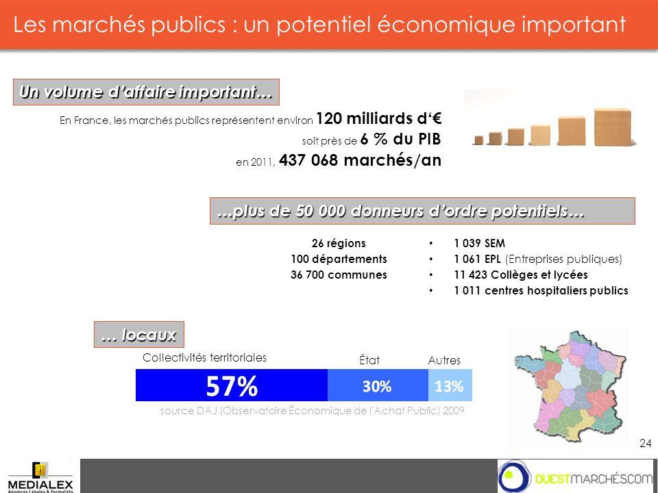 Les marchés publics : un potentiel économique important 24 En France, les marchés publics représentent environ 120 milliards d soit près de 6 % du PIB