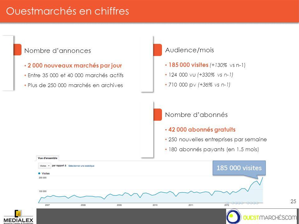 Ouestmarchés en chiffres Groupe 25 Audience/mois 185 000 visites (+130% vs n-1) 124 000 vu (+330% vs n-1) 710 000 pv (+36% vs n-1) Nombre dannonces 2