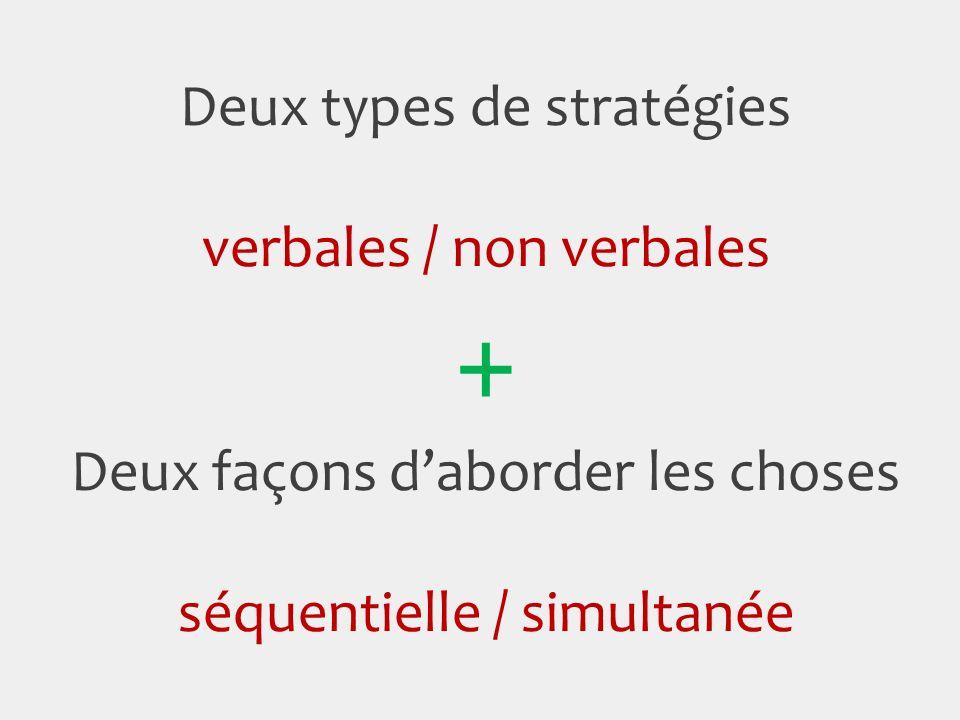 Deux types de stratégies verbales / non verbales + Deux façons daborder les choses séquentielle / simultanée