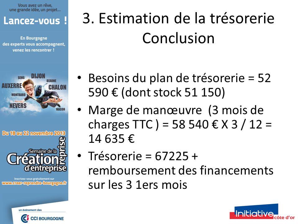 3. Estimation de la trésorerie Conclusion Besoins du plan de trésorerie = 52 590 (dont stock 51 150) Marge de manœuvre (3 mois de charges TTC ) = 58 5