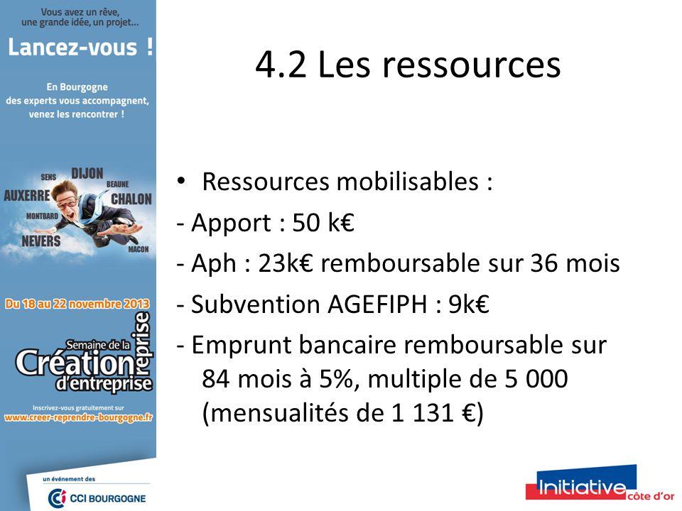 4.2 Les ressources Ressources mobilisables : - Apport : 50 k - Aph : 23k remboursable sur 36 mois - Subvention AGEFIPH : 9k - Emprunt bancaire remboursable sur 84 mois à 5%, multiple de 5 000 (mensualités de 1 131 )