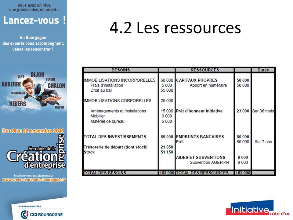 4.2 Les ressources