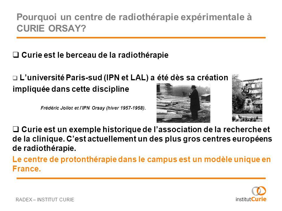 Pourquoi un centre de radiothérapie expérimentale à CURIE ORSAY? Curie est le berceau de la radiothérapie Luniversité Paris-sud (IPN et LAL) a été dès