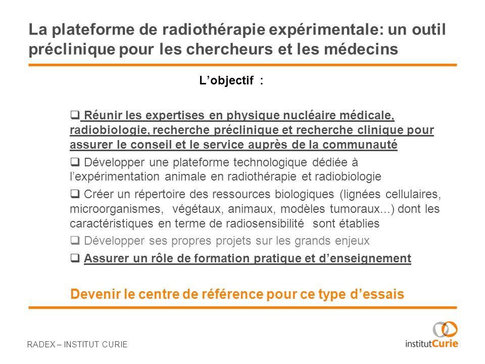 Développer une plateforme technologique dédiée à lexpérimentation animale en radiothérapie Equipement actuel ou en cours dacquisition Les Irradiateurs 2 irradiateurs à source de Césium Cs137 1 accélérateur linéaire (faisceau delectrons) 1 Générateur à rayons X MG 325 1 Générateur à rayons Xrad320dX (commandé en 2011) 1 irradiateur /scanner Xrad225cX (commandé fin 2012) Accès au faisceau de protons Accès à des sources de faible activité (I125, Co57) Limagerie Imagerie en luminescence et fluorescence IVIS Scanner X RMN du petit animal PETScan Plateforme de microscopie RADEX – INSTITUT CURIE