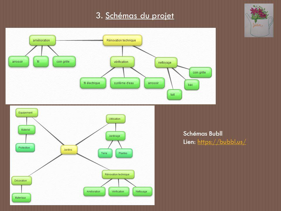 3. Schémas du projet Schémas Bubll Lien: https://bubbl.us/https://bubbl.us/