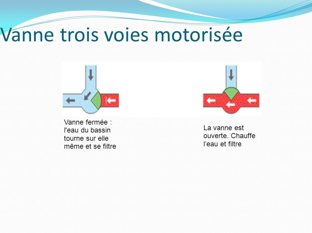 Vanne trois voies motorisée Vanne fermée : l eau du bassin tourne sur elle même et se filtre La vanne est ouverte.