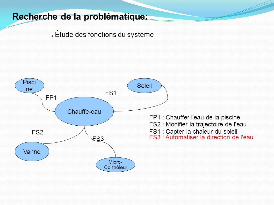 Chauffe-eau Pisci ne Soleil Vanne Micro- Contrôleur FS3 FS3 : Automatiser la direction de l eau FS2 FP1 FS1 FP1 : Chauffer l eau de la piscine FS2 : Modifier la trajectoire de l eau FS1 : Capter la chaleur du soleil Recherche de la problématique: Étude des fonctions du système