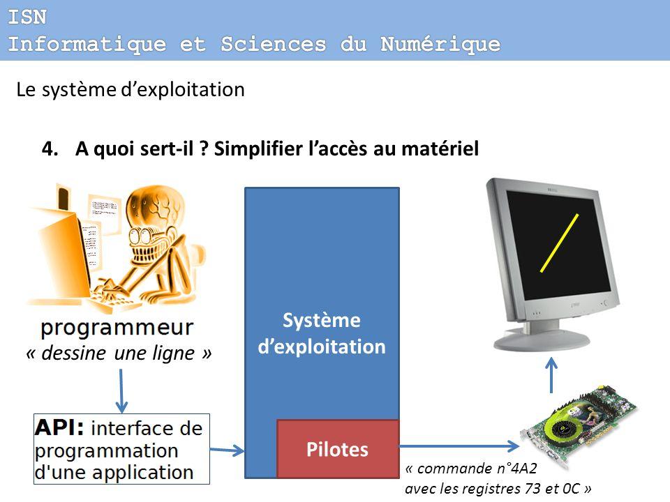 Le système dexploitation 4.A quoi sert-il ? Simplifier laccès au matériel « dessine une ligne » Système dexploitation Pilotes « commande n°4A2 avec le