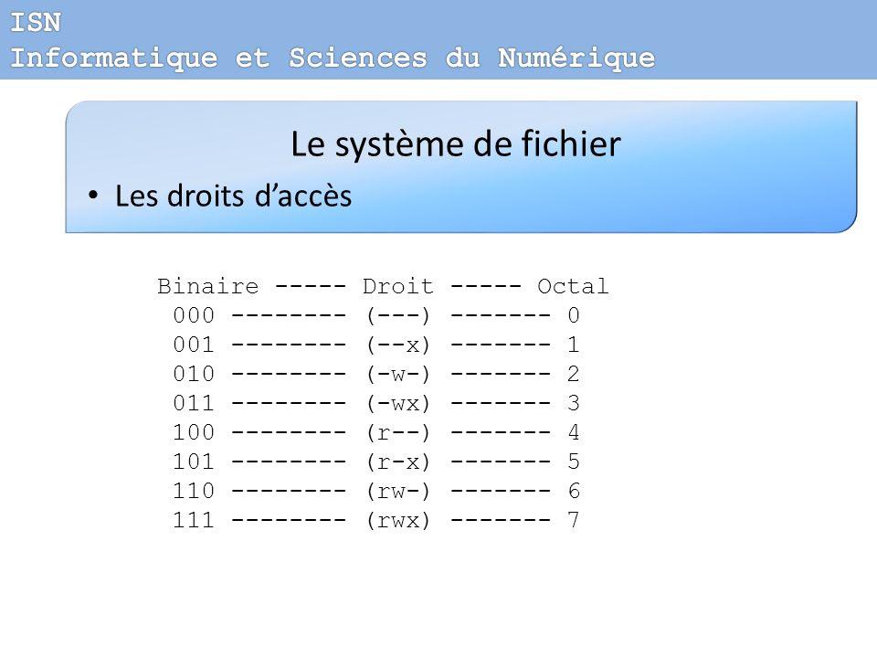 Le système de fichier Les droits daccès Binaire ----- Droit ----- Octal 000 -------- (---) ------- 0 001 -------- (--x) ------- 1 010 -------- (-w-) -