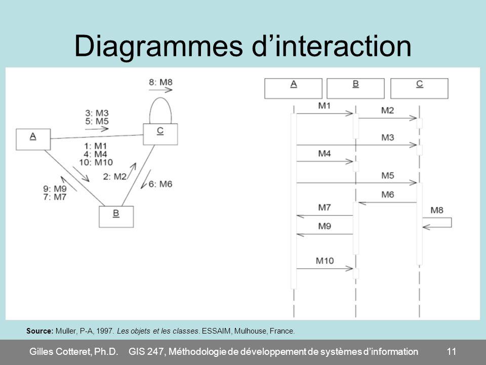 Gilles Cotteret, Ph.D.GIS 247, Méthodologie de développement de systèmes dinformation11 Diagrammes dinteraction Source: Muller, P-A, 1997. Les objets