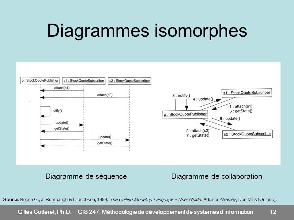 Gilles Cotteret, Ph.D.GIS 247, Méthodologie de développement de systèmes dinformation12 Diagrammes isomorphes Source: Booch G., J. Rumbaugh & I Jacobs