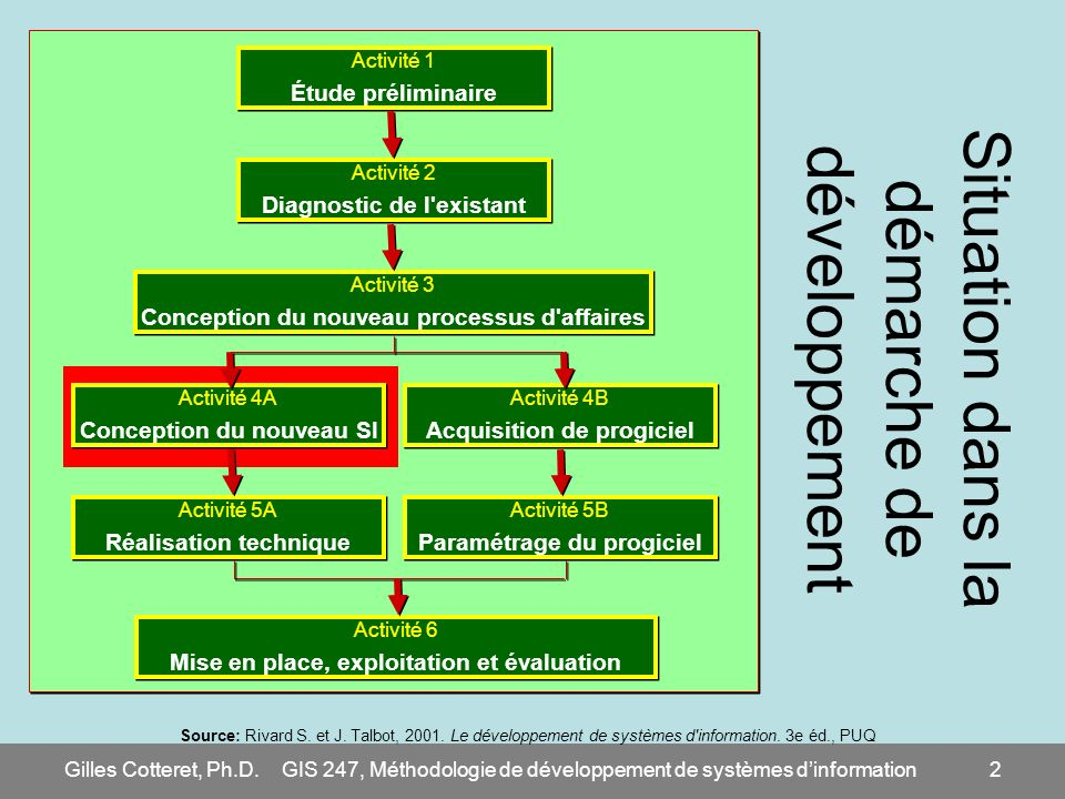Gilles Cotteret, Ph.D.GIS 247, Méthodologie de développement de systèmes dinformation43 Diagramme de cas d utilisation (1/2) Interactions avec une voiture (système automobile) –Le conducteur doit conduire la voiture –Le pompiste et le garagiste peuvent faire le plein d essence –Concernant le véhicule, le garagiste doit le rendre en état de fonctionnement –Le propriétaire doit effectuer les paiements sur le véhicule (le rembourser)