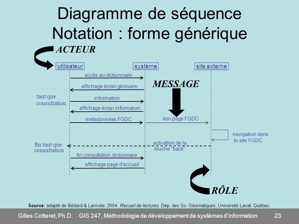 Gilles Cotteret, Ph.D.GIS 247, Méthodologie de développement de systèmes dinformation23 Diagramme de séquence Notation : forme générique utilisateur s