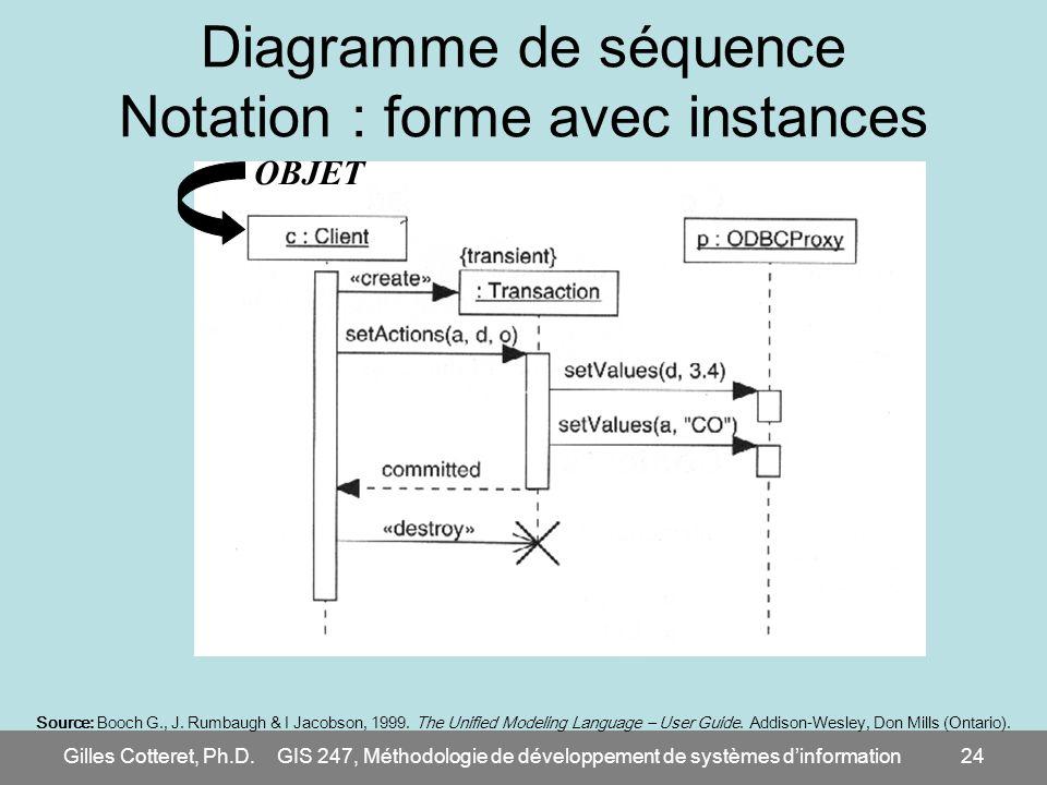 Gilles Cotteret, Ph.D.GIS 247, Méthodologie de développement de systèmes dinformation24 Diagramme de séquence Notation : forme avec instances Source: