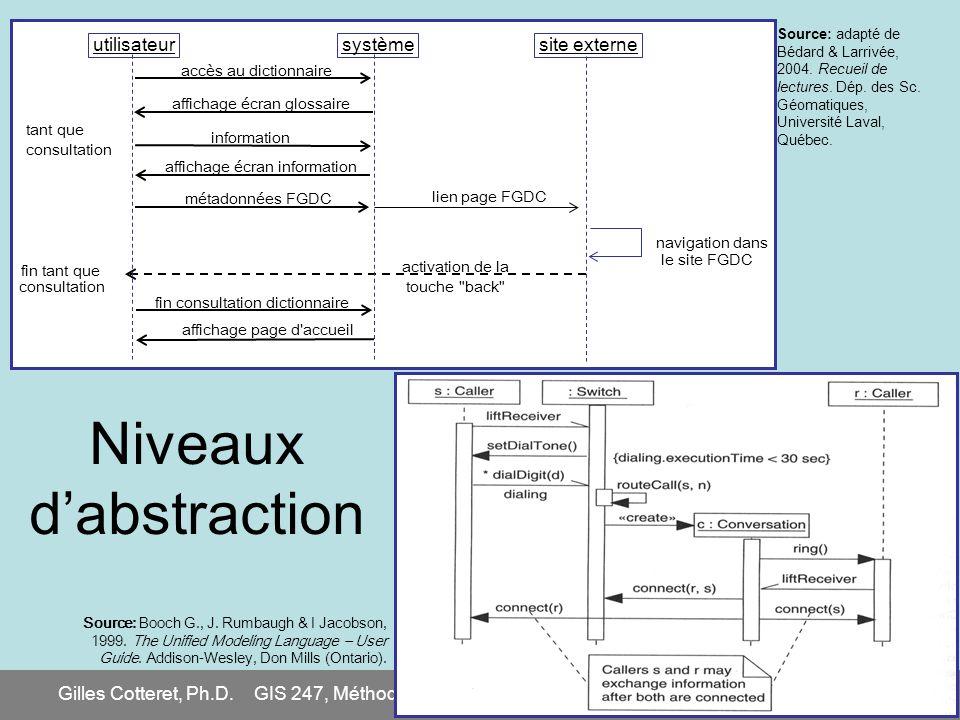 Gilles Cotteret, Ph.D.GIS 247, Méthodologie de développement de systèmes dinformation26 Source: adapté de Bédard & Larrivée, 2004. Recueil de lectures