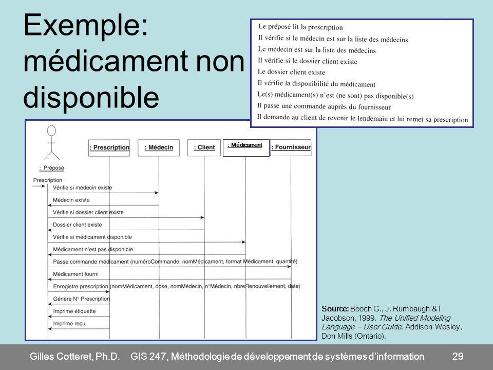 Gilles Cotteret, Ph.D.GIS 247, Méthodologie de développement de systèmes dinformation29 Exemple: médicament non disponible : Médicament Source: Booch