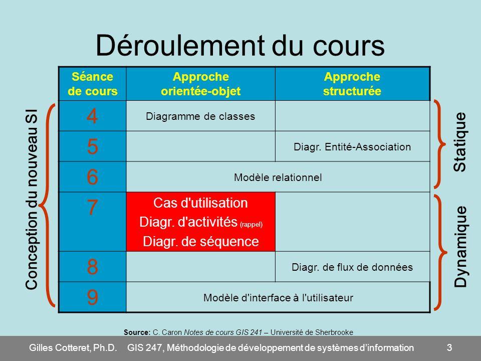 Gilles Cotteret, Ph.D.GIS 247, Méthodologie de développement de systèmes dinformation4 Menu du jour Entrée : vues dynamiques du système par UML Plat principal : cas dutilisation, diagrammes dactivités et diagrammes de séquence Dessert : quand utiliser quoi.