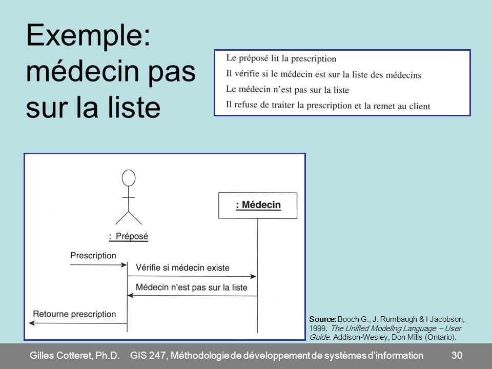 Gilles Cotteret, Ph.D.GIS 247, Méthodologie de développement de systèmes dinformation30 Exemple: médecin pas sur la liste Source: Booch G., J. Rumbaug