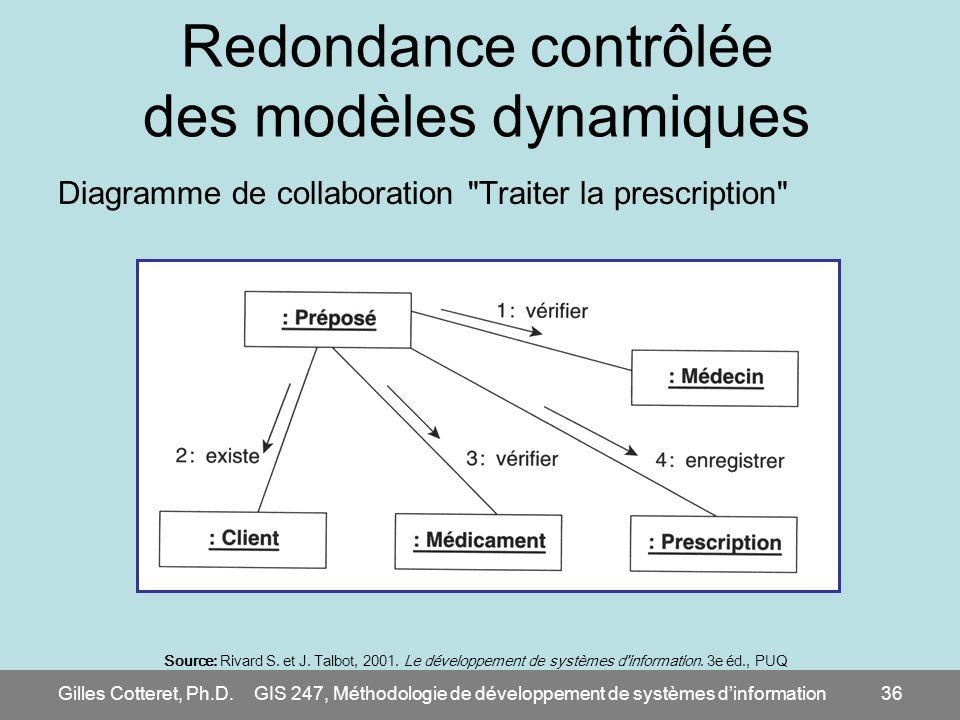 Gilles Cotteret, Ph.D.GIS 247, Méthodologie de développement de systèmes dinformation36 Redondance contrôlée des modèles dynamiques Diagramme de colla