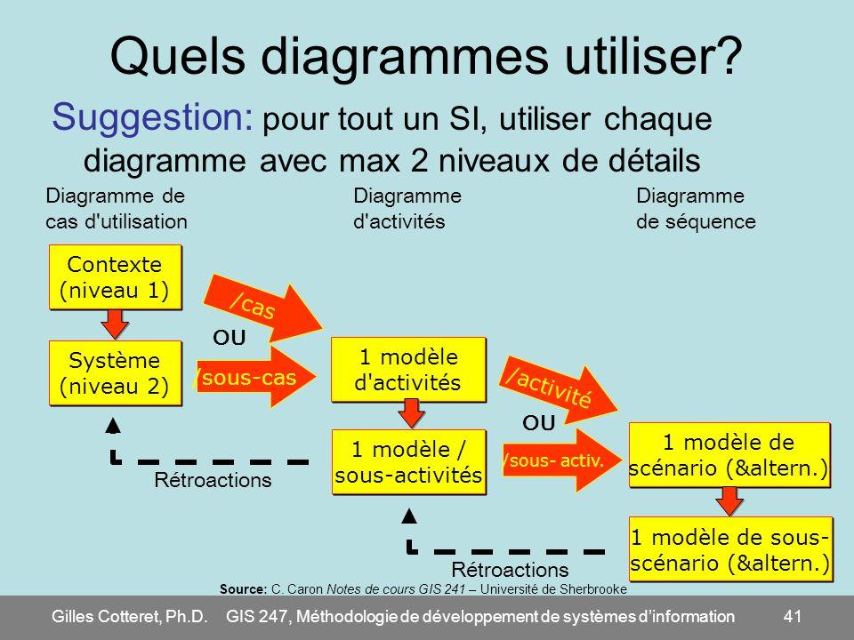 Gilles Cotteret, Ph.D.GIS 247, Méthodologie de développement de systèmes dinformation41 Quels diagrammes utiliser? Suggestion: pour tout un SI, utilis