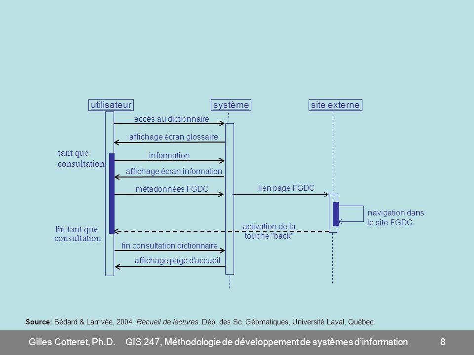 Gilles Cotteret, Ph.D.GIS 247, Méthodologie de développement de systèmes dinformation39 Autre exemple de 2 modèles complé- mentaires Diagramme de séquence Traiter la commande Focus = les objets Source: Rivard S.
