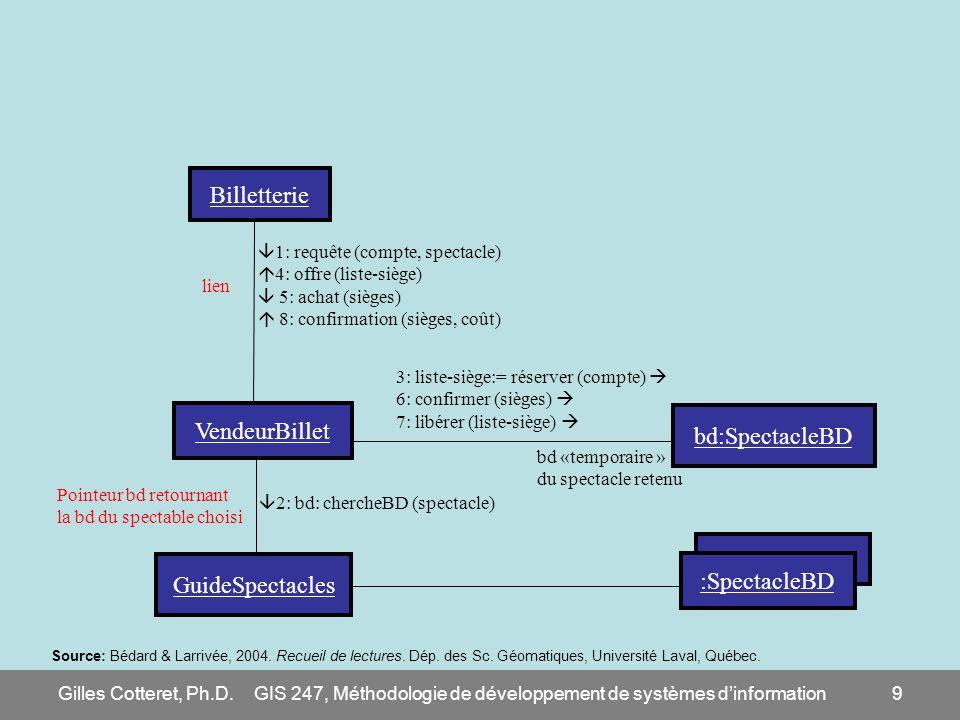 Gilles Cotteret, Ph.D.GIS 247, Méthodologie de développement de systèmes dinformation9 Billetterie VendeurBillet GuideSpectacles bd:SpectacleBD :Spect