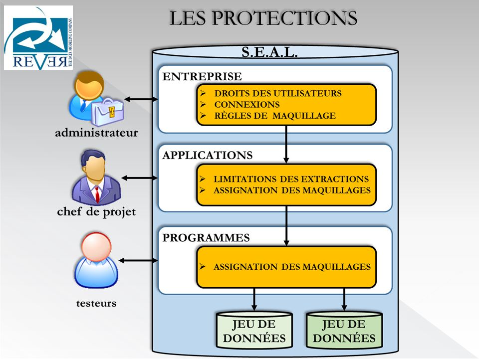 LES PROTECTIONS