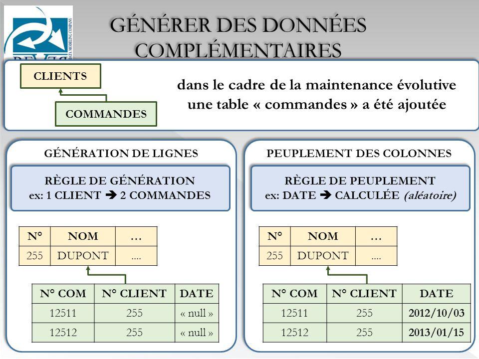 GÉNÉRER DES DONNÉES COMPLÉMENTAIRES GÉNÉRATION DE LIGNES PEUPLEMENT DES COLONNES CLIENTS COMMANDES RÈGLE DE GÉNÉRATION ex: 1 CLIENT 2 COMMANDES RÈGLE DE GÉNÉRATION ex: 1 CLIENT 2 COMMANDES N° COMN° CLIENTDATE 12511255« null » 12512255« null » N°NOM… 255DUPONT....