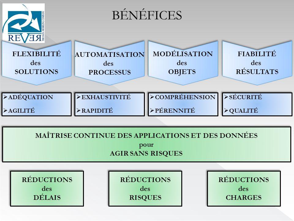 BÉNÉFICES RÉDUCTIONS des DÉLAIS RÉDUCTIONS des DÉLAIS RÉDUCTIONS des CHARGES RÉDUCTIONS des CHARGES RÉDUCTIONS des RISQUES RÉDUCTIONS des RISQUES AUTOMATISATION des PROCESSUS MODÉLISATION des OBJETS FLEXIBILITÉ des SOLUTIONS FIABILITÉ des RÉSULTATS MAÎTRISE CONTINUE DES APPLICATIONS ET DES DONNÉES pour AGIR SANS RISQUES MAÎTRISE CONTINUE DES APPLICATIONS ET DES DONNÉES pour AGIR SANS RISQUES EXHAUSTIVITÉ RAPIDITÉ EXHAUSTIVITÉ RAPIDITÉ COMPRÉHENSION PÉRENNITÉ COMPRÉHENSION PÉRENNITÉ ADÉQUATION AGILITÉ ADÉQUATION AGILITÉ SÉCURITÉ QUALITÉ SÉCURITÉ QUALITÉ