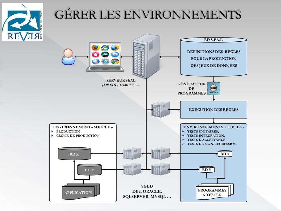 GÉRER LES ENVIRONNEMENTS