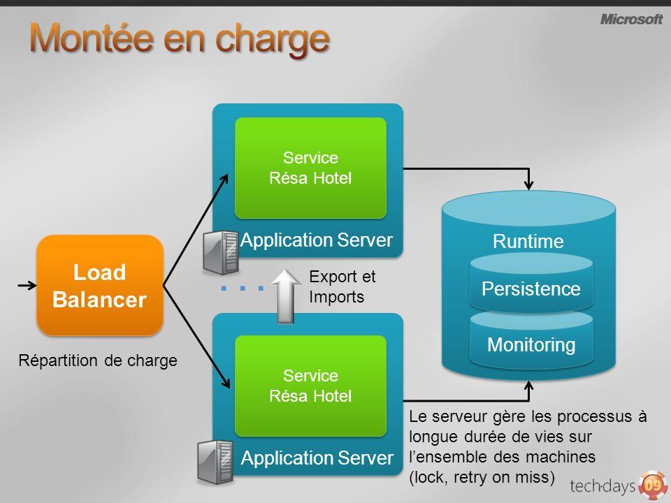 Application Server Service Résa Hotel Service Résa Hotel Application Server Service Résa Hotel Service Résa Hotel Load Balancer... Runtime Databases M
