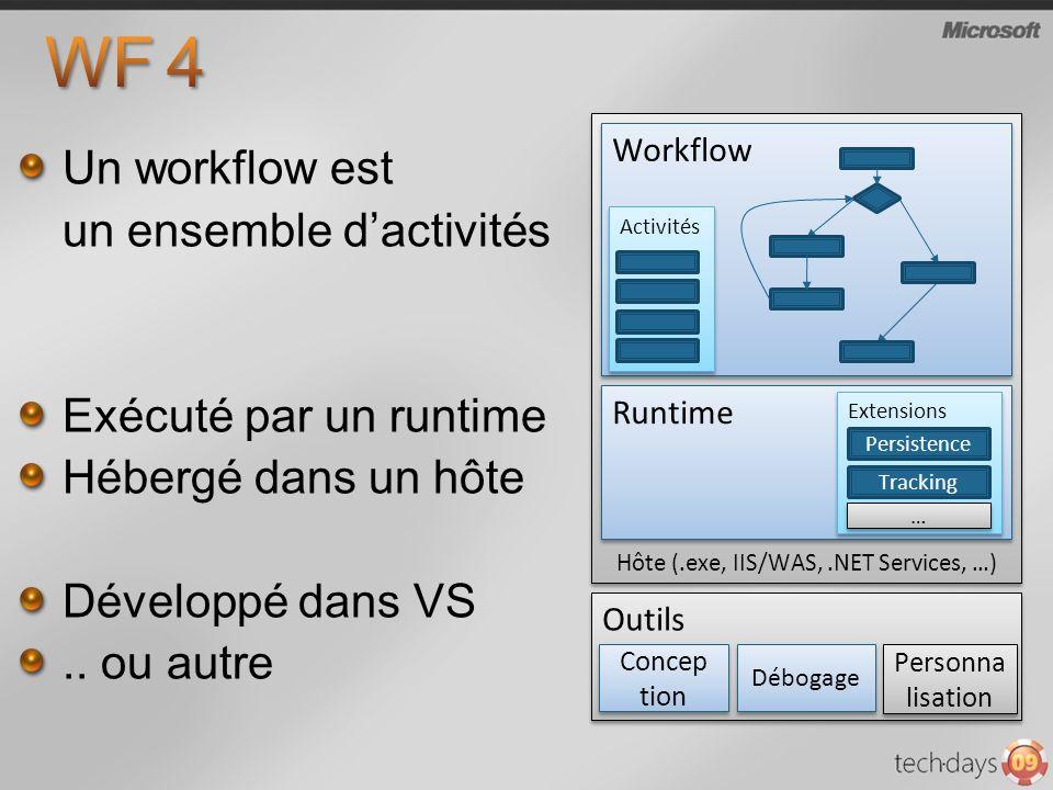 Un workflow est un ensemble dactivités Exécuté par un runtime Hébergé dans un hôte Développé dans VS.. ou autre Hôte (.exe, IIS/WAS,.NET Services, …)