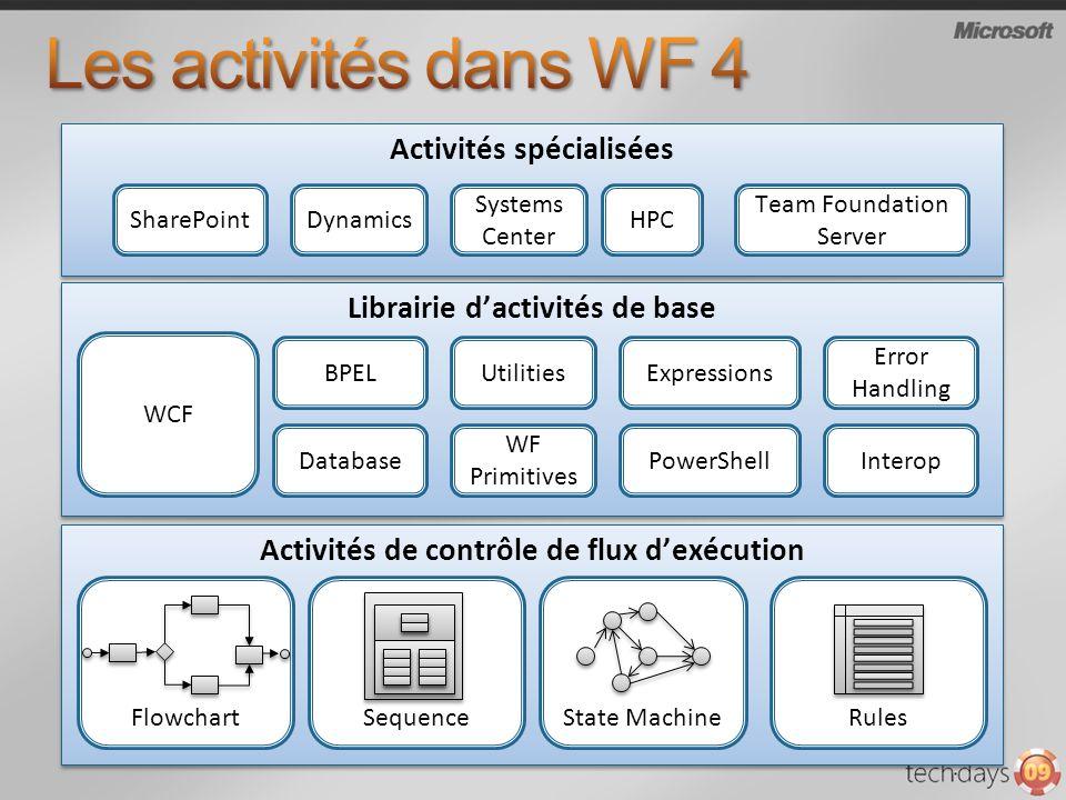 WF 3.0WF 3.5WF 4.0 - ExternalDataExchange (events) - Webservices (.asmx) - ExternalDataExchange (events) - Webservices (.asmx) WCF - WCF - WCF .