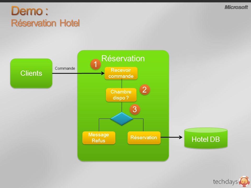 Clients Réservation Hotel DB Recevoir commande Message Refus Commande Chambre dispo ? 1 1 2 2 3 3 Réservation