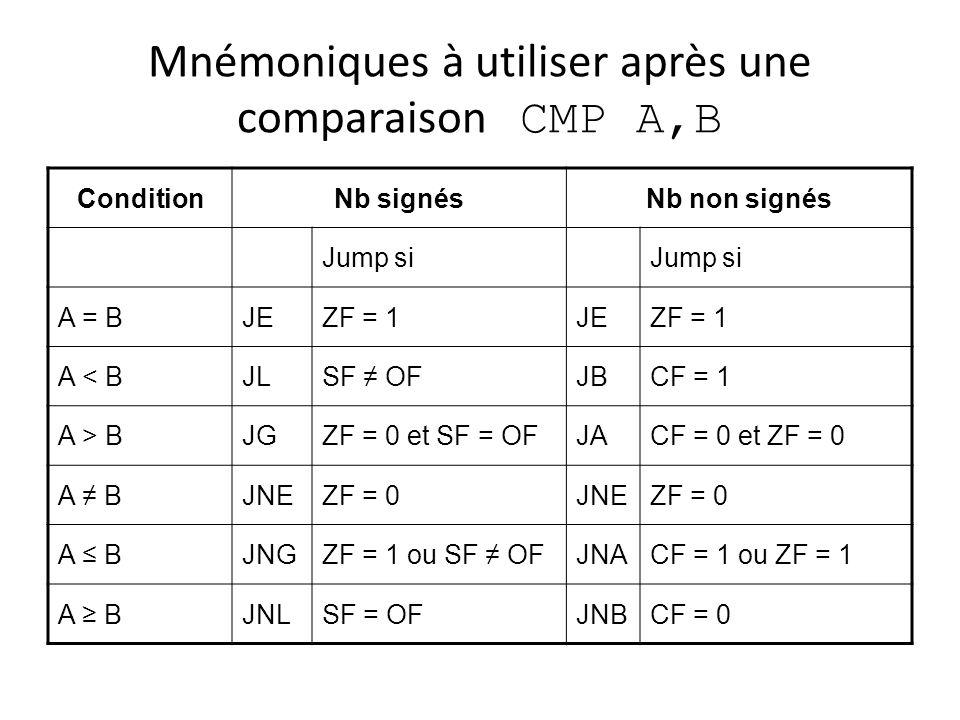 Mnémoniques à utiliser après une comparaison CMP A,B ConditionNb signésNb non signés Jump si A = BJEZF = 1JEZF = 1 A < BJLSF OFJBCF = 1 A > BJGZF = 0