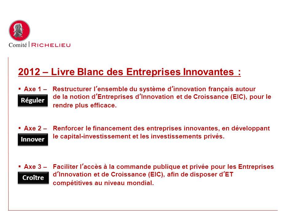 2012 – Livre Blanc des Entreprises Innovantes : Axe 1 – Restructurer lensemble du système dinnovation français autour de la notion dEntreprises dInnov