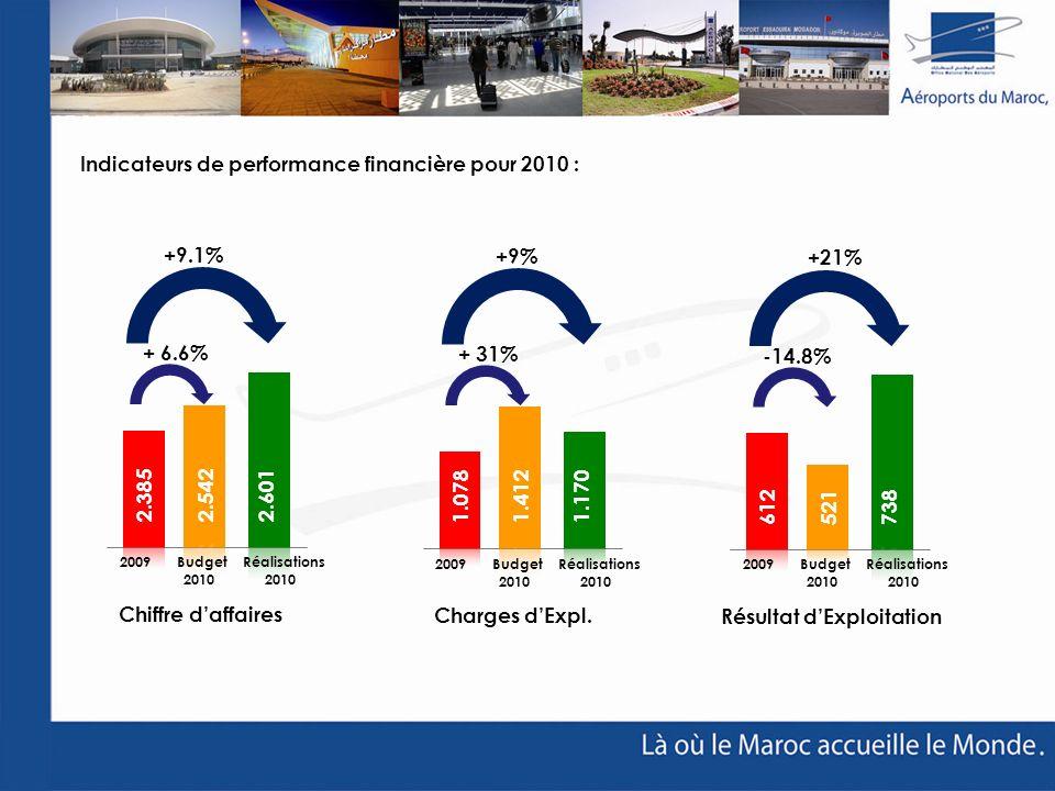Indicateurs de performance financière pour 2010 : Chiffre daffaires 2009 Budget Réalisations 2010 2010 2.3852.601 + 6.6% +9.1% Résultat dExploitation