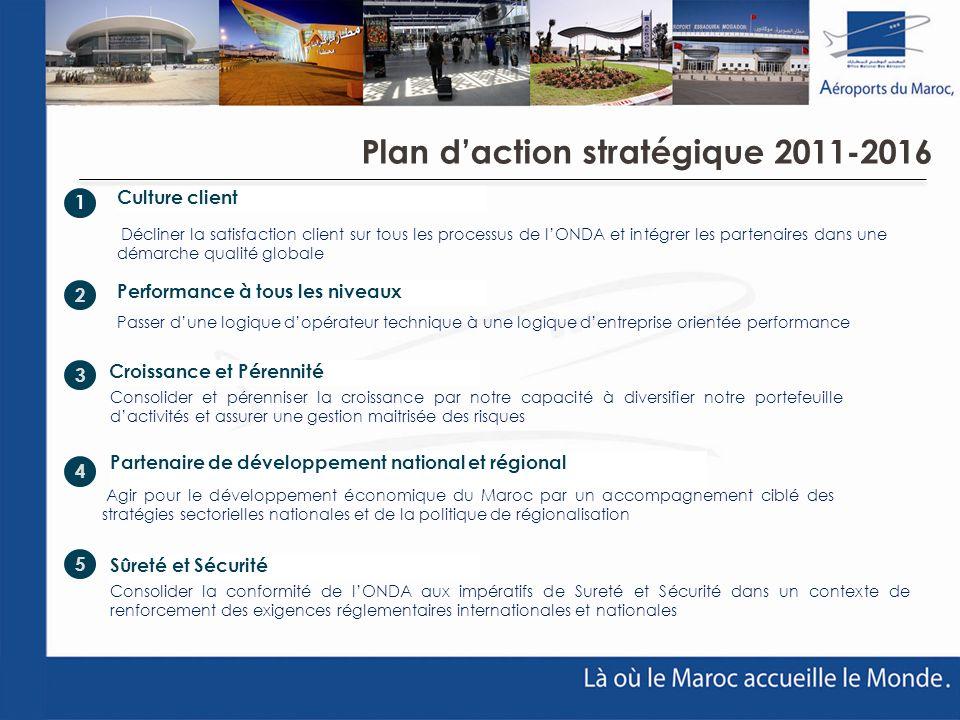 Plan daction stratégique 2011-2016 Performance à tous les niveaux Croissance et Pérennité Partenaire de développement national et régional Sûreté et S