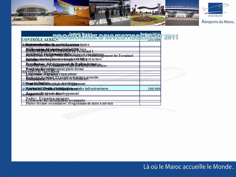 Total des Projets2 000 000AUTRES PROJETS610 000 Système intégré de gestion aéroportuaire Programme de sûreté et sécurité Académie: équipements didacti