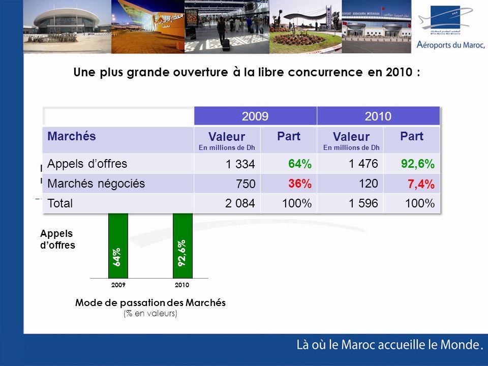 36% 7,4% Une plus grande ouverture à la libre concurrence en 2010 : Mode de passation des Marchés (% en valeurs) 2009 2010 64% 92,6% Appels doffres Ma