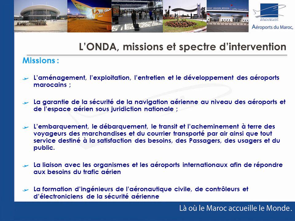 LONDA, missions et spectre dintervention Missions : Laménagement, lexploitation, lentretien et le développement des aéroports marocains ; La garantie