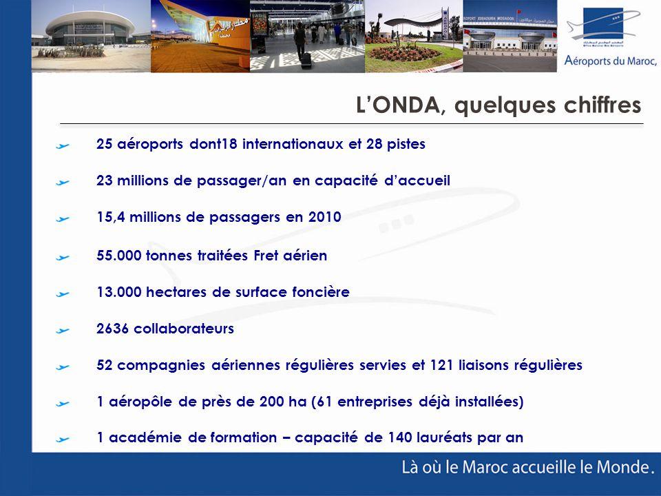 25 aéroports dont18 internationaux et 28 pistes 23 millions de passager/an en capacité daccueil 15,4 millions de passagers en 2010 55.000 tonnes trait