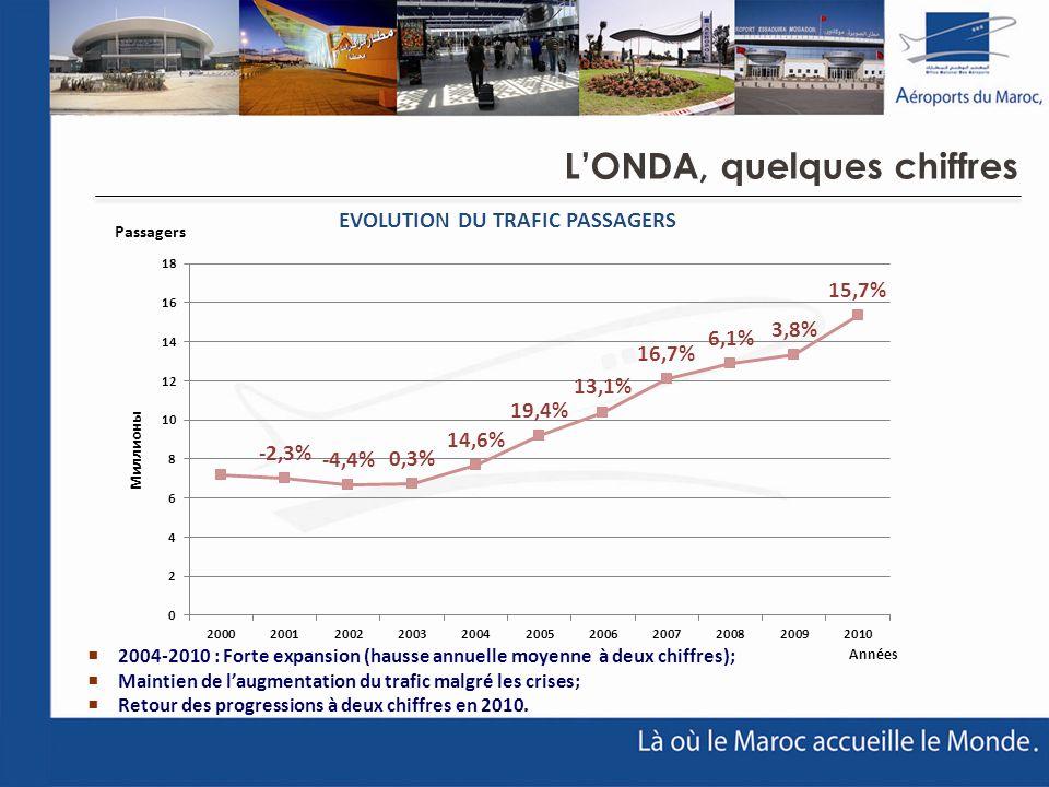 2004-2010 : Forte expansion (hausse annuelle moyenne à deux chiffres); Maintien de laugmentation du trafic malgré les crises; Retour des progressions