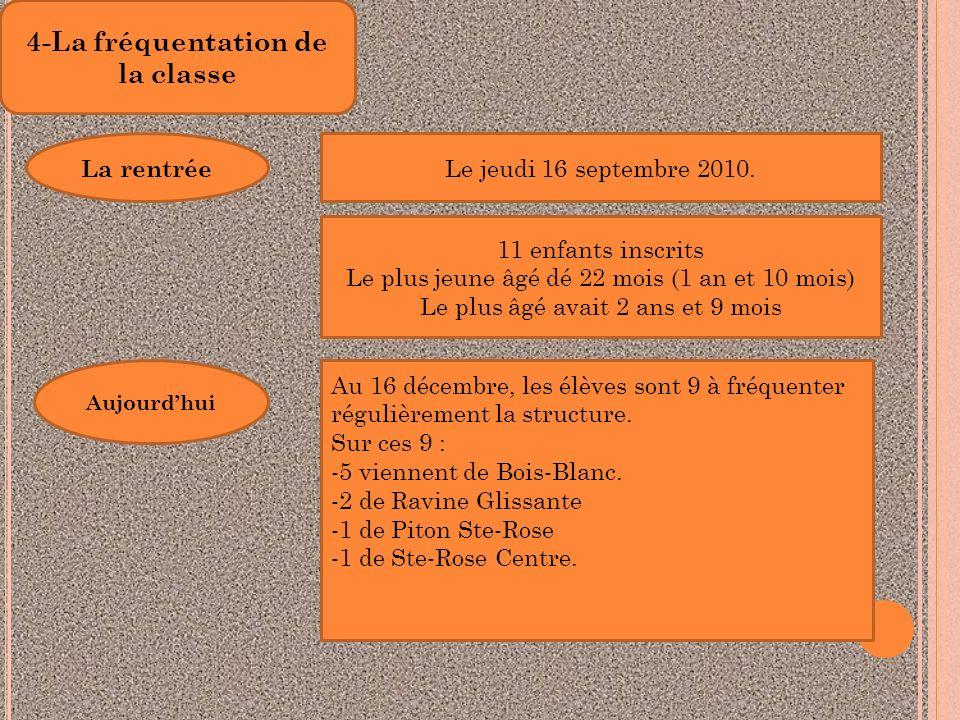 4-La fréquentation de la classe La rentrée Le jeudi 16 septembre 2010. 11 enfants inscrits Le plus jeune âgé dé 22 mois (1 an et 10 mois) Le plus âgé