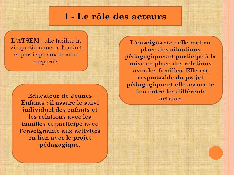 1 - Le rôle des acteurs LATSEM : elle facilite la vie quotidienne de lenfant et participe aux besoins corporels Lenseignante : elle met en place des s