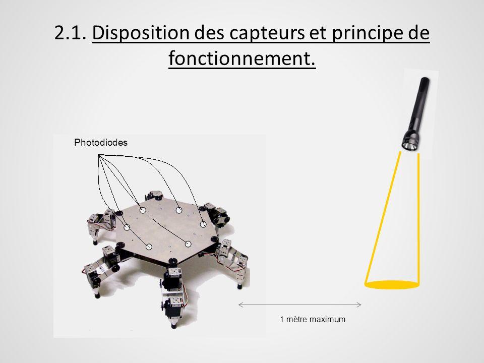 2.1. Disposition des capteurs et principe de fonctionnement. Photodiodes 1 mètre maximum